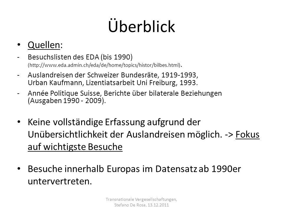 Überblick Quellen: -Besuchslisten des EDA (bis 1990) (http://www.eda.admin.ch/eda/de/home/topics/histor/bilbes.html). -Auslandreisen der Schweizer Bun