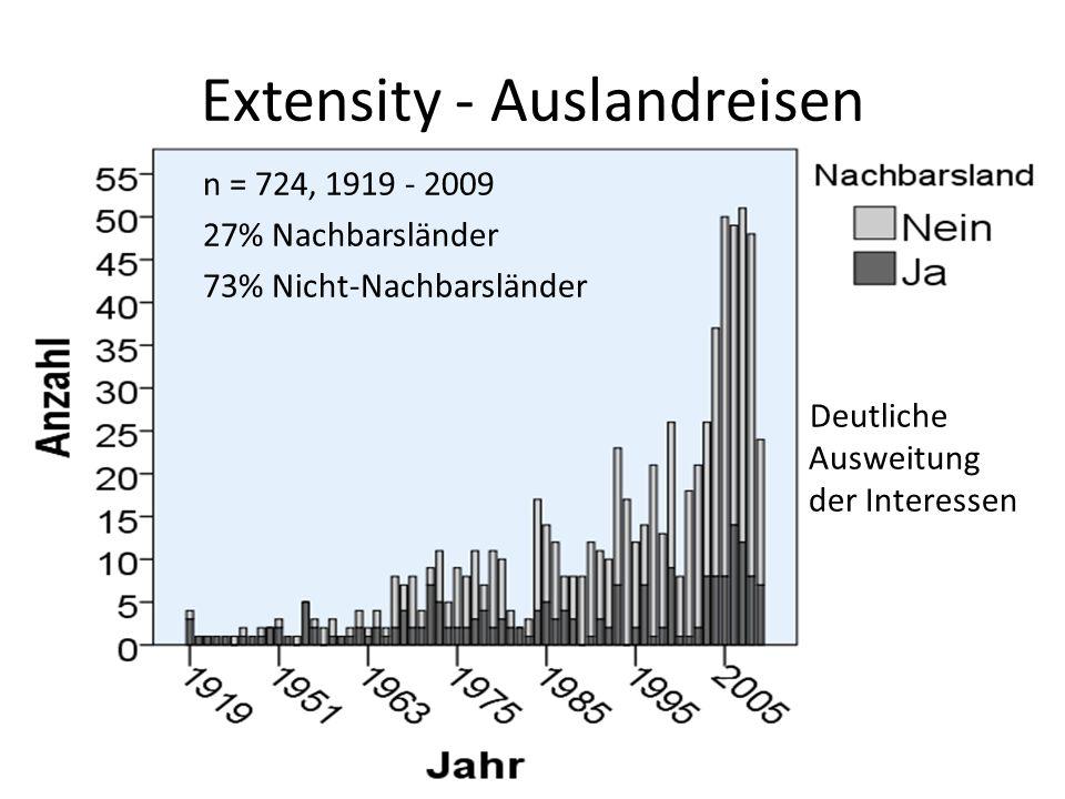 Extensity - Auslandreisen n = 724, 1919 - 2009 27% Nachbarsländer 73% Nicht-Nachbarsländer Deutliche Ausweitung der Interessen