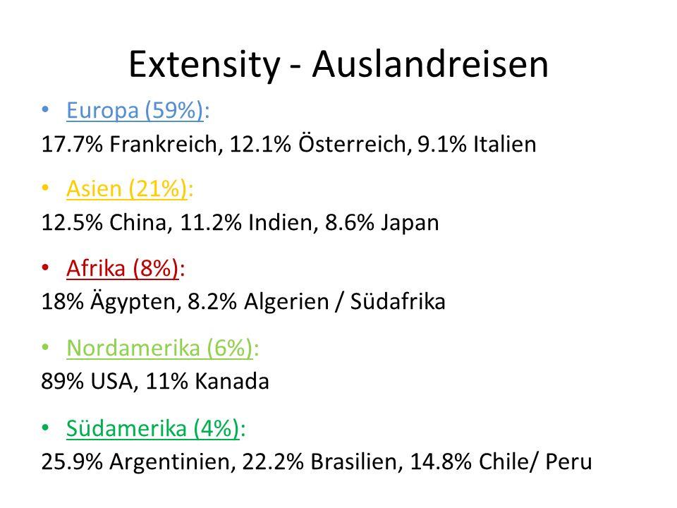 Extensity - Auslandreisen Europa (59%): 17.7% Frankreich, 12.1% Österreich, 9.1% Italien Asien (21%): 12.5% China, 11.2% Indien, 8.6% Japan Afrika (8%): 18% Ägypten, 8.2% Algerien / Südafrika Nordamerika (6%): 89% USA, 11% Kanada Südamerika (4%): 25.9% Argentinien, 22.2% Brasilien, 14.8% Chile/ Peru