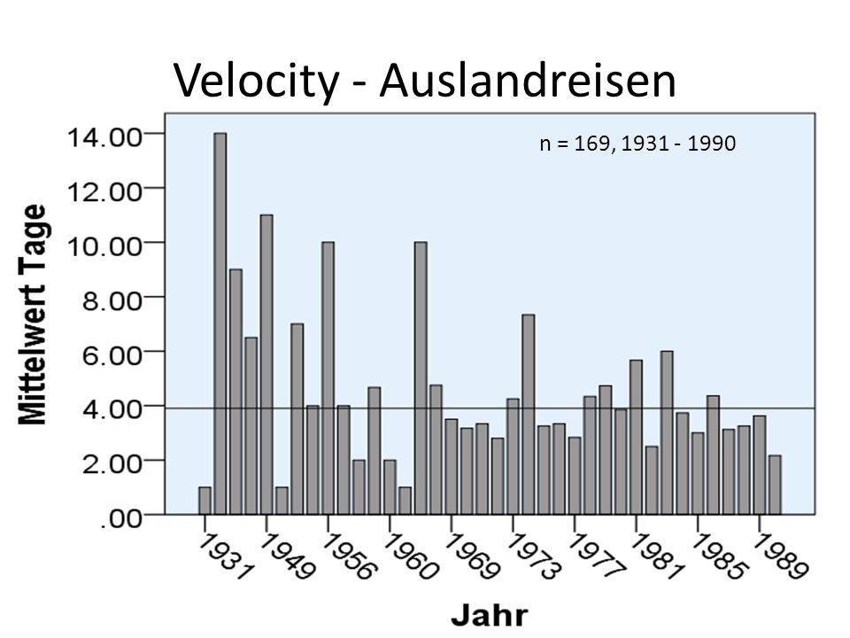 Velocity - Auslandreisen n = 169, 1931 - 1990