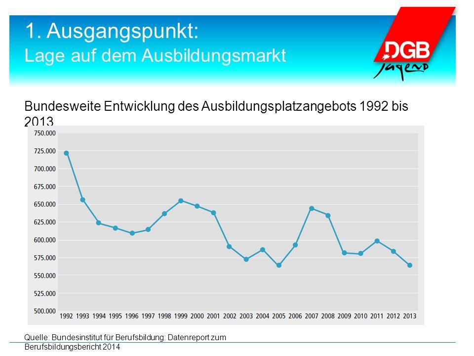 Bundesweite Entwicklung des Ausbildungsplatzangebots 1992 bis 2013 Quelle: Bundesinstitut für Berufsbildung: Datenreport zum Berufsbildungsbericht 2014