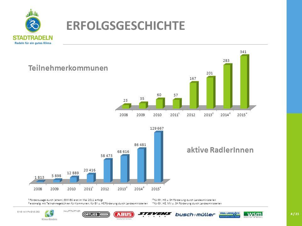 HAUPTPARTNER EINE KAMPAGNE DES 4 / 21 Teilnehmerkommunen ERFOLGSGESCHICHTE 2134 2134 aktive RadlerInnen 1 Förderzusage durch (ehem.) BMVBS erst im Mai 2011 erfolgt 3 für BY, HE u.