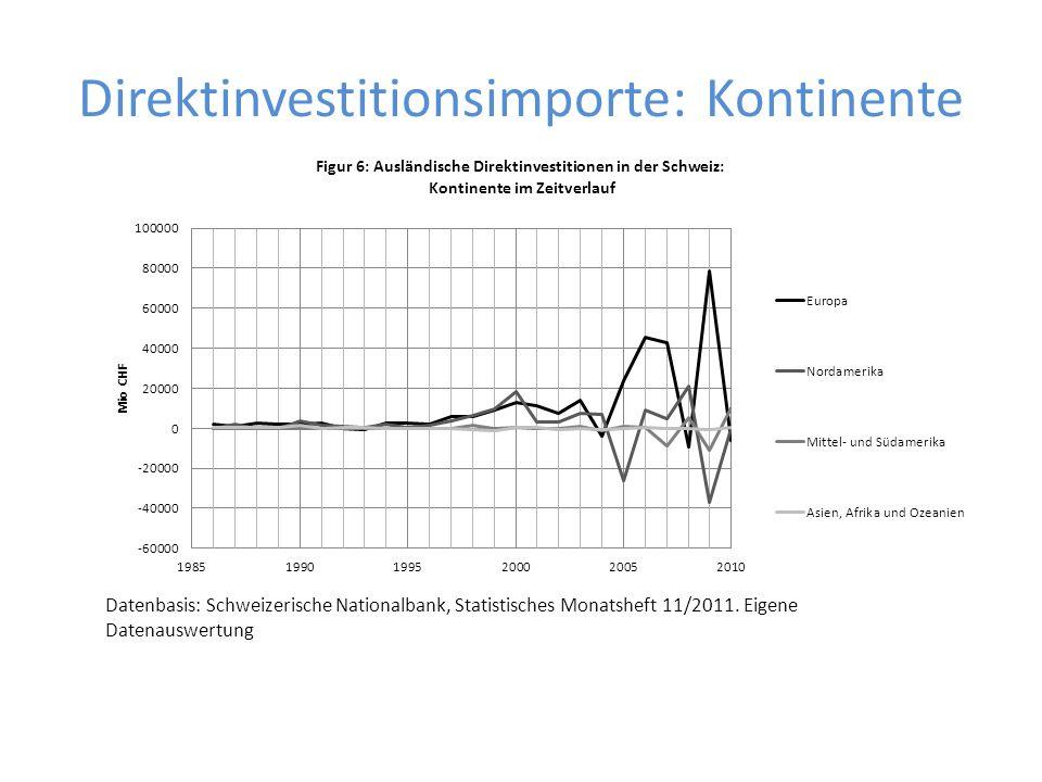 Direktinvestitionsimporte: Kontinente Datenbasis: Schweizerische Nationalbank, Statistisches Monatsheft 11/2011. Eigene Datenauswertung