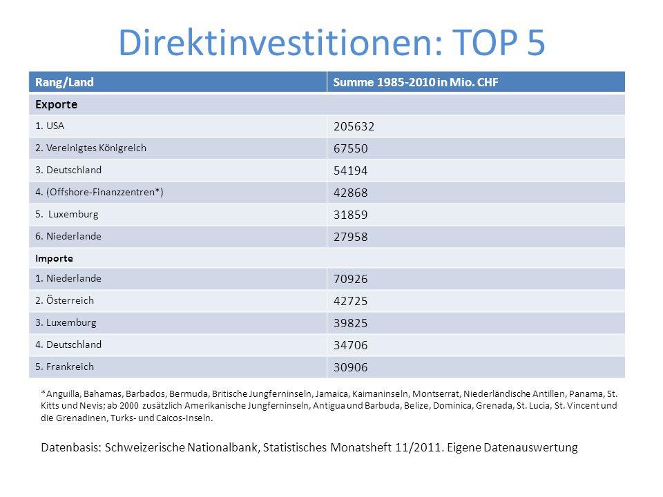 Direktinvestitionen: TOP 5 Rang/LandSumme 1985-2010 in Mio. CHF Exporte 1. USA 205632 2. Vereinigtes Königreich 67550 3. Deutschland 54194 4. (Offshor