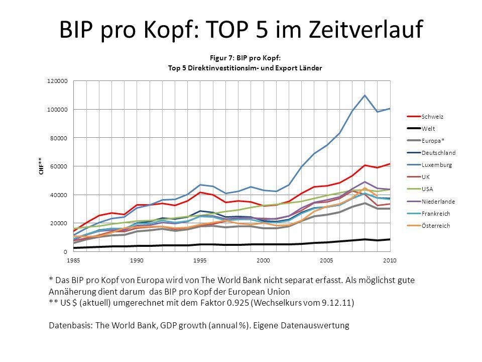 BIP pro Kopf: TOP 5 im Zeitverlauf * Das BIP pro Kopf von Europa wird von The World Bank nicht separat erfasst. Als möglichst gute Annäherung dient da