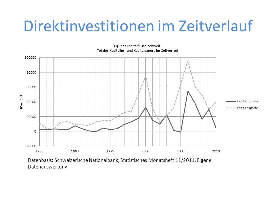 Direktinvestitionen im Zeitverlauf Datenbasis: Schweizerische Nationalbank, Statistisches Monatsheft 11/2011. Eigene Datenauswertung