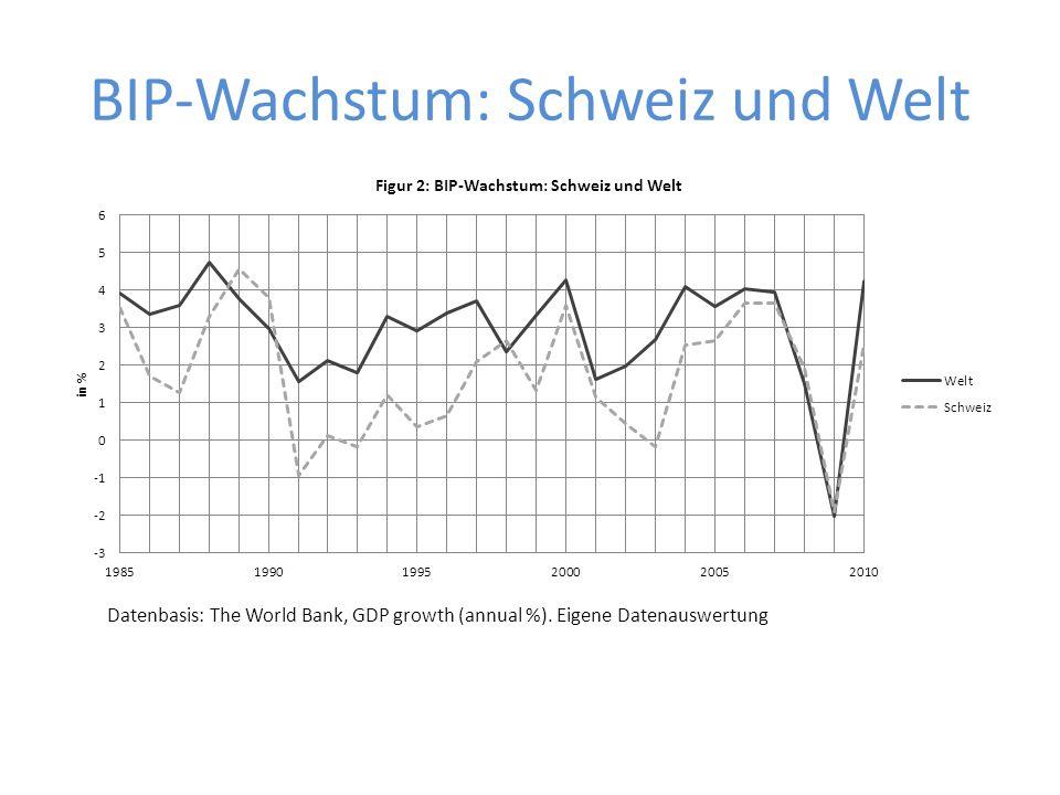 BIP-Wachstum: Schweiz und Welt Datenbasis: The World Bank, GDP growth (annual %). Eigene Datenauswertung