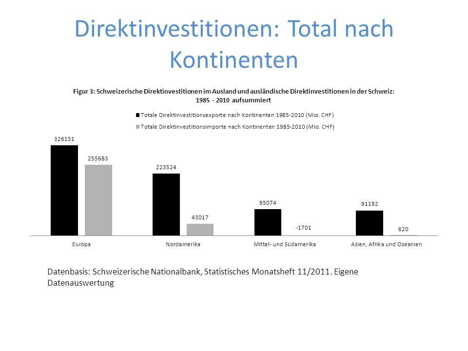 Direktinvestitionen: Total nach Kontinenten Datenbasis: Schweizerische Nationalbank, Statistisches Monatsheft 11/2011. Eigene Datenauswertung