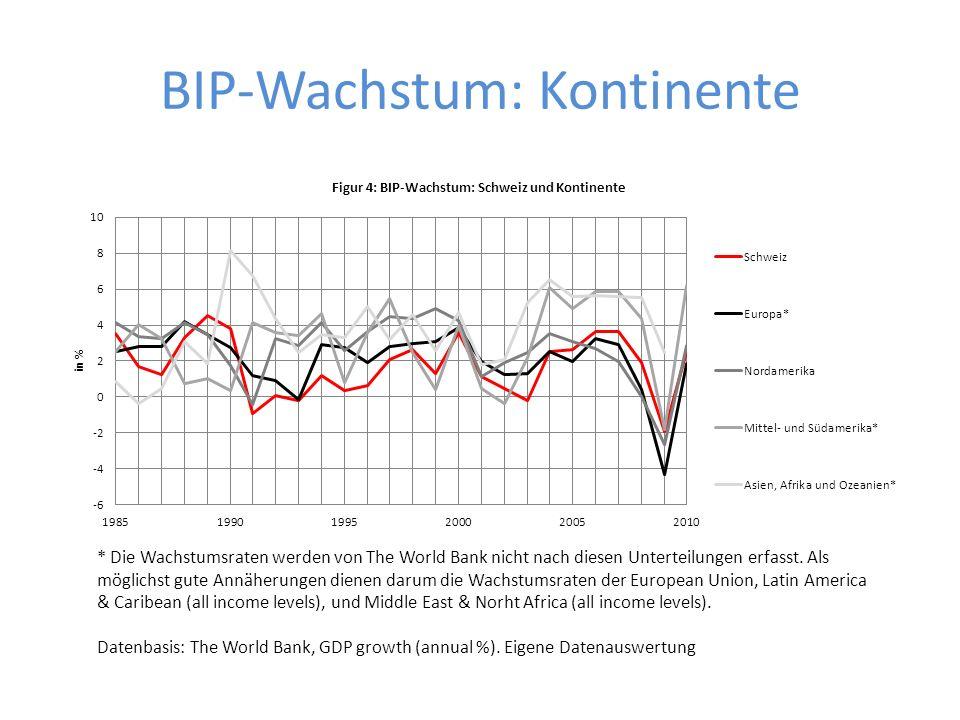 BIP-Wachstum: Kontinente * Die Wachstumsraten werden von The World Bank nicht nach diesen Unterteilungen erfasst. Als möglichst gute Annäherungen dien