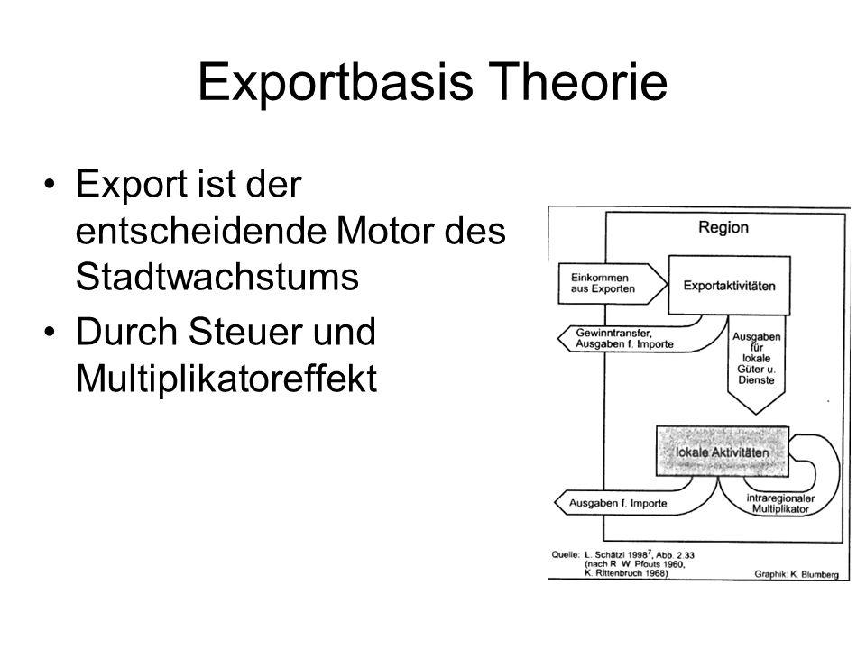 Exportbasis Theorie Export ist der entscheidende Motor des Stadtwachstums Durch Steuer und Multiplikatoreffekt