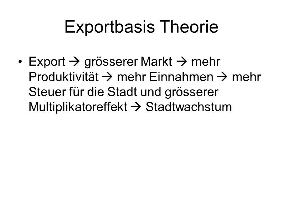 Exportbasis Theorie Export  grösserer Markt  mehr Produktivität  mehr Einnahmen  mehr Steuer für die Stadt und grösserer Multiplikatoreffekt  Stadtwachstum