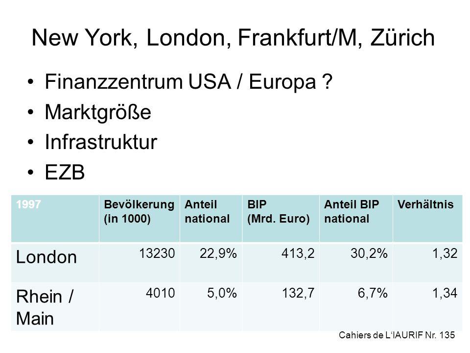 New York, London, Frankfurt/M, Zürich Finanzzentrum USA / Europa ? Marktgröße Infrastruktur EZB 1997Bevölkerung (in 1000) Anteil national BIP (Mrd. Eu