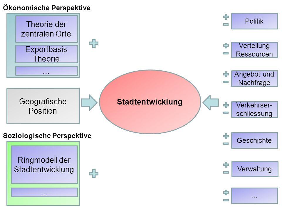 Theorie der zentralen Orte Stadtentwicklung Politik Geografische Position Exportbasis Theorie... Ringmodell der Stadtentwicklung... Ökonomische Perspe