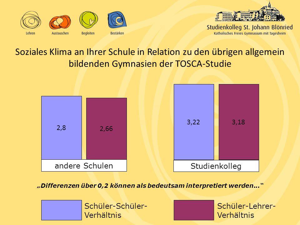 """Schüler-Schüler- Verhältnis Schüler-Lehrer- Verhältnis andere Schulen Studienkolleg Soziales Klima an Ihrer Schule in Relation zu den übrigen allgemein bildenden Gymnasien der TOSCA-Studie """"Differenzen über 0,2 können als bedeutsam interpretiert werden... 2,8 3,22 2,66 3,18"""