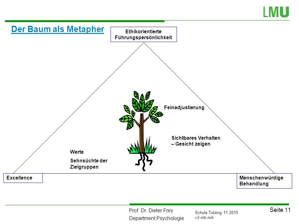 Prof. Dr. Dieter Frey Department Psychologie Seite 11 Schule Tutzing 11 2015 v3 mb mA Der Baum als Metapher Werte Sehnsüchte der Zielgruppen Feinadjus