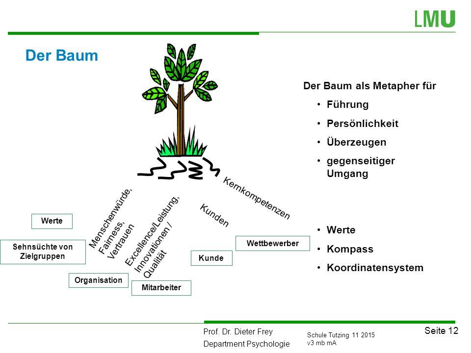 Prof. Dr. Dieter Frey Department Psychologie Seite 12 Schule Tutzing 11 2015 v3 mb mA Der Baum Excellence/Leistung, Innovationen / Qualität Menschenwü