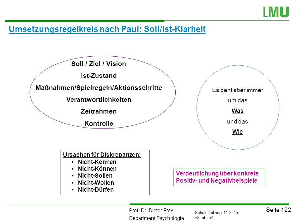 Prof. Dr. Dieter Frey Department Psychologie Seite 122 Schule Tutzing 11 2015 v3 mb mA Umsetzungsregelkreis nach Paul: Soll/Ist-Klarheit Soll / Ziel /