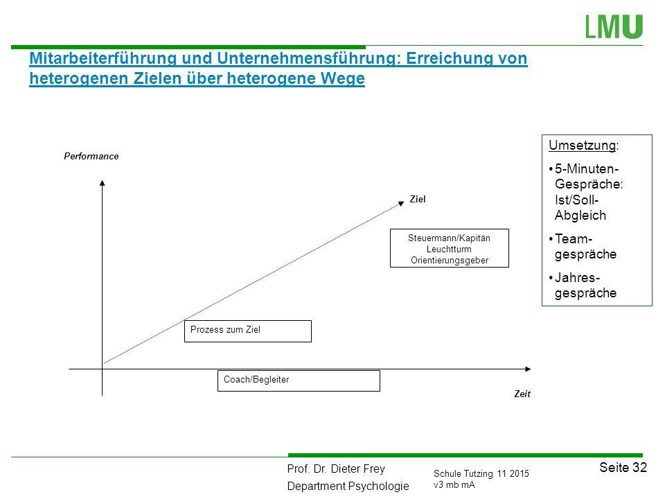 Prof. Dr. Dieter Frey Department Psychologie Seite 32 Schule Tutzing 11 2015 v3 mb mA Mitarbeiterführung und Unternehmensführung: Erreichung von heter