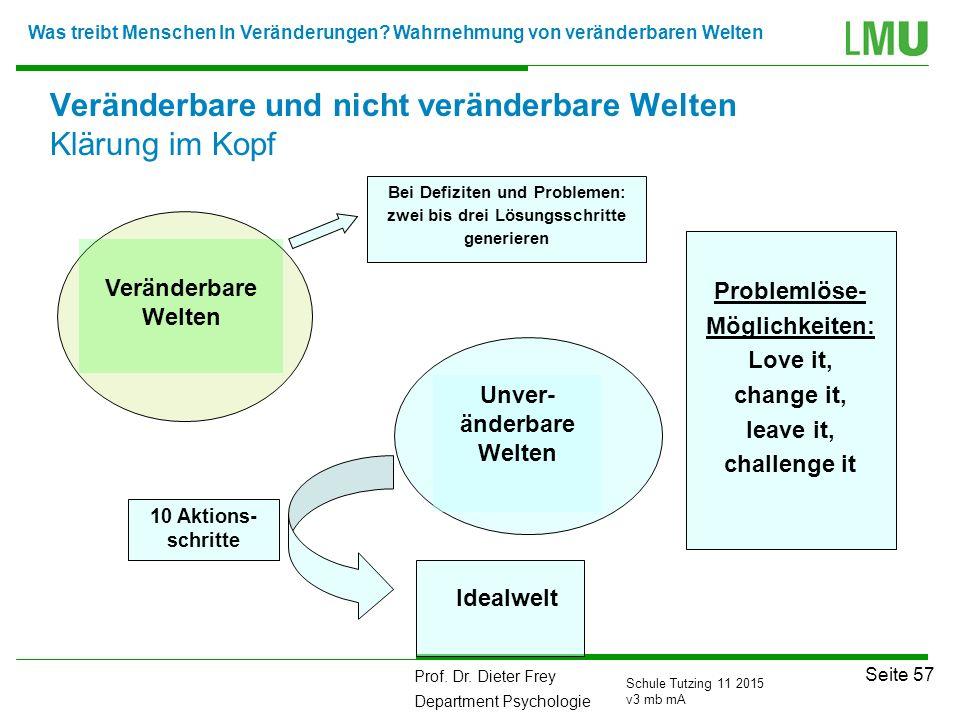 Prof. Dr. Dieter Frey Department Psychologie Seite 57 Schule Tutzing 11 2015 v3 mb mA Veränderbare und nicht veränderbare Welten Klärung im Kopf Probl