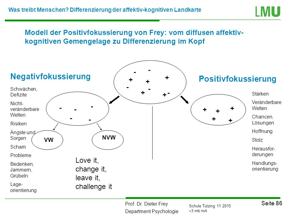 Prof. Dr. Dieter Frey Department Psychologie Seite 86 Schule Tutzing 11 2015 v3 mb mA + + + + + - - - - - + + + + + - - - - - Negativfokussierung Posi