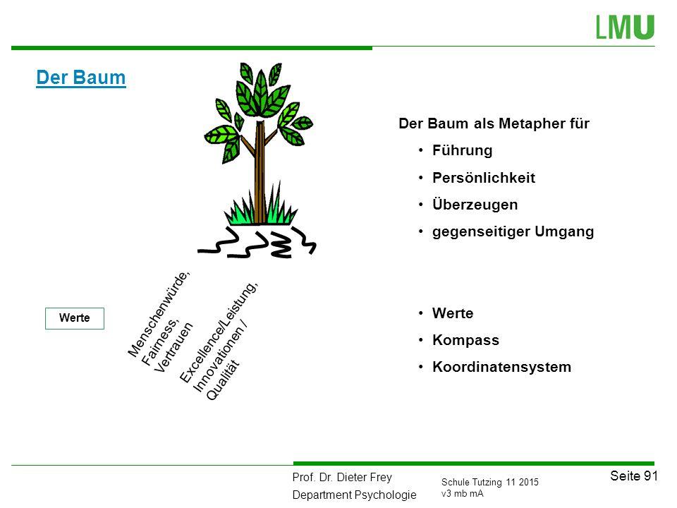 Prof. Dr. Dieter Frey Department Psychologie Seite 91 Schule Tutzing 11 2015 v3 mb mA Der Baum Excellence/Leistung, Innovationen / Qualität Menschenwü