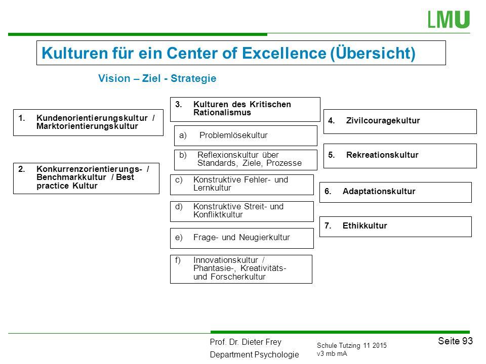Prof. Dr. Dieter Frey Department Psychologie Seite 93 Schule Tutzing 11 2015 v3 mb mA Kulturen für ein Center of Excellence (Übersicht) 4.Zivilcourage