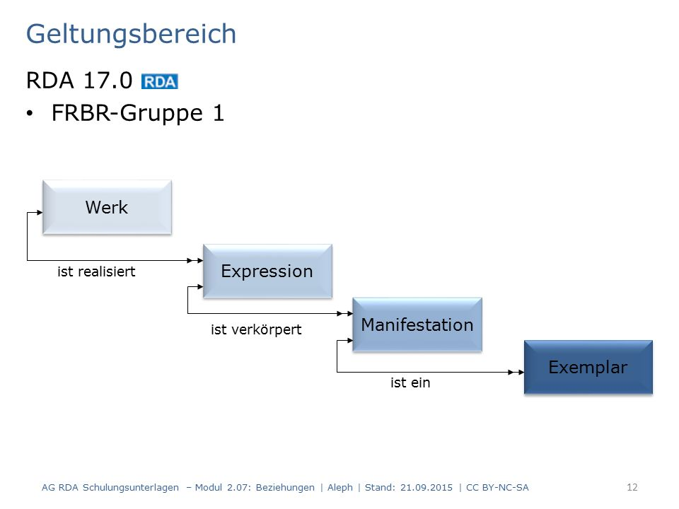 Geltungsbereich RDA 17.0 FRBR-Gruppe 1 AG RDA Schulungsunterlagen – Modul 2.07: Beziehungen | Aleph | Stand: 21.09.2015 | CC BY-NC-SA 12 Werk Expression Manifestation Exemplar ist realisiert ist verkörpert ist ein