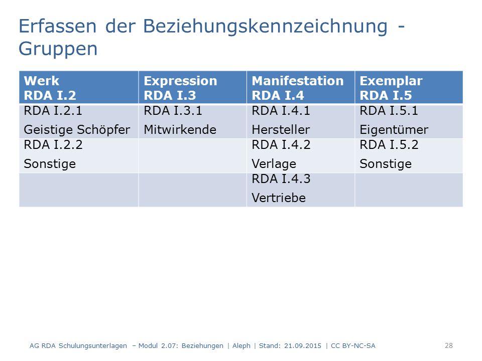 28 Werk RDA I.2 Expression RDA I.3 Manifestation RDA I.4 Exemplar RDA I.5 RDA I.2.1 Geistige Schöpfer RDA I.3.1 Mitwirkende RDA I.4.1 Hersteller RDA I.5.1 Eigentümer RDA I.2.2 Sonstige RDA I.4.2 Verlage RDA I.5.2 Sonstige RDA I.4.3 Vertriebe Erfassen der Beziehungskennzeichnung - Gruppen AG RDA Schulungsunterlagen – Modul 2.07: Beziehungen | Aleph | Stand: 21.09.2015 | CC BY-NC-SA