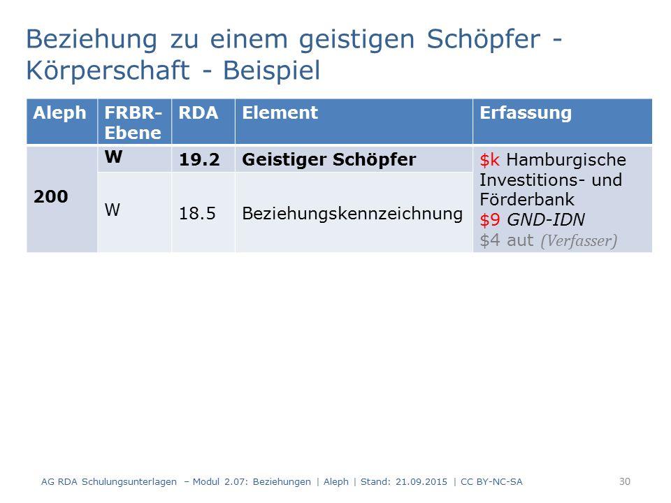 30 Beziehung zu einem geistigen Schöpfer - Körperschaft - Beispiel AG RDA Schulungsunterlagen – Modul 2.07: Beziehungen | Aleph | Stand: 21.09.2015 | CC BY-NC-SA AlephFRBR- Ebene RDAElementErfassung 200 W 19.2Geistiger Schöpfer $k Hamburgische Investitions- und Förderbank $9 GND-IDN $4 aut (Verfasser) W 18.5Beziehungskennzeichnung