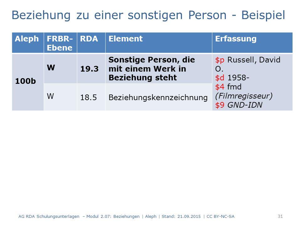 31 Beziehung zu einer sonstigen Person - Beispiel AG RDA Schulungsunterlagen – Modul 2.07: Beziehungen | Aleph | Stand: 21.09.2015 | CC BY-NC-SA Aleph