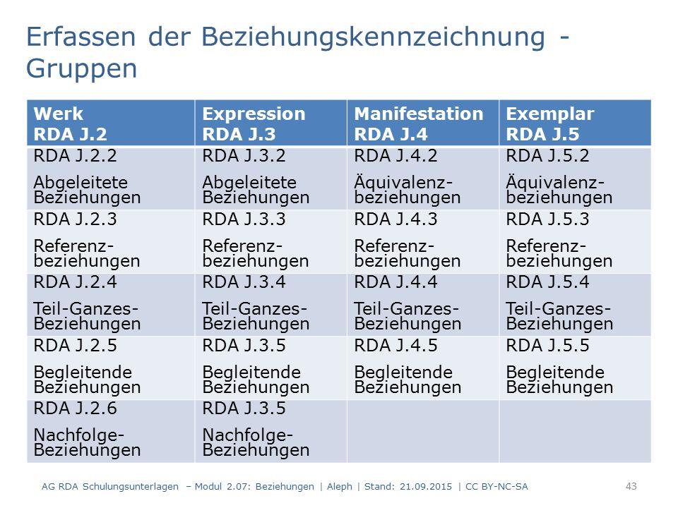 43 Werk RDA J.2 Expression RDA J.3 Manifestation RDA J.4 Exemplar RDA J.5 RDA J.2.2 Abgeleitete Beziehungen RDA J.3.2 Abgeleitete Beziehungen RDA J.4.2 Äquivalenz- beziehungen RDA J.5.2 Äquivalenz- beziehungen RDA J.2.3 Referenz- beziehungen RDA J.3.3 Referenz- beziehungen RDA J.4.3 Referenz- beziehungen RDA J.5.3 Referenz- beziehungen RDA J.2.4 Teil-Ganzes- Beziehungen RDA J.3.4 Teil-Ganzes- Beziehungen RDA J.4.4 Teil-Ganzes- Beziehungen RDA J.5.4 Teil-Ganzes- Beziehungen RDA J.2.5 Begleitende Beziehungen RDA J.3.5 Begleitende Beziehungen RDA J.4.5 Begleitende Beziehungen RDA J.5.5 Begleitende Beziehungen RDA J.2.6 Nachfolge- Beziehungen RDA J.3.5 Nachfolge- Beziehungen Erfassen der Beziehungskennzeichnung - Gruppen AG RDA Schulungsunterlagen – Modul 2.07: Beziehungen | Aleph | Stand: 21.09.2015 | CC BY-NC-SA