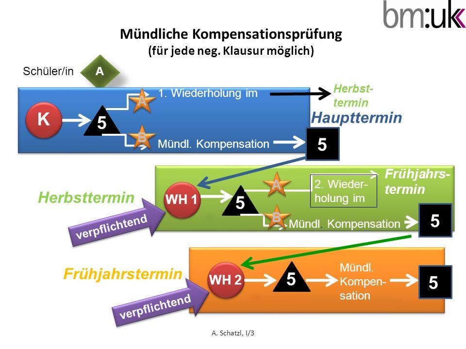 ASchüler/in Mündliche Kompensationsprüfung (für jede neg. Klausur möglich) K 5 1. Wiederholung im Mündl. Kompensation 5 5 WH 1 B A 5 A B Frühjahrs- te