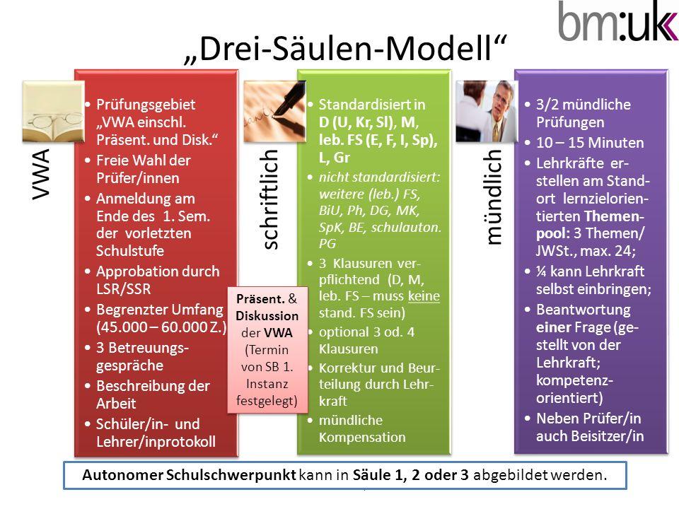 """""""Drei-Säulen-Modell © A. Schatzl I/2b VWA Prüfungsgebiet """"VWA einschl."""