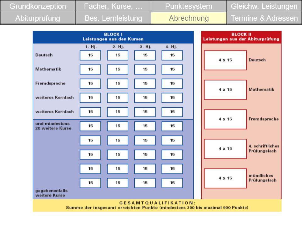 GrundkonzeptionFächer, Kurse, …PunktesystemGleichw. Leistungen AbiturprüfungBes. LernleistungAbrechnungTermine & Adressen
