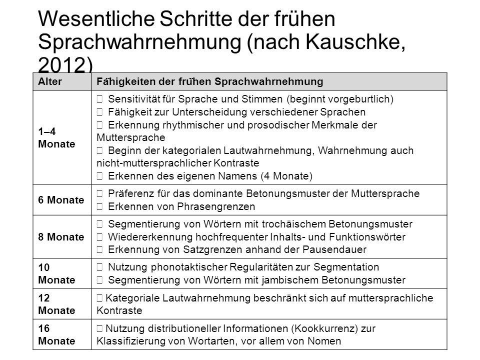 Wesentliche Schritte der frühen Sprachwahrnehmung (nach Kauschke, 2012) Alter Fa ̈ higkeiten der fru ̈ hen Sprachwahrnehmung 1–4 Monate −  Sensitivit