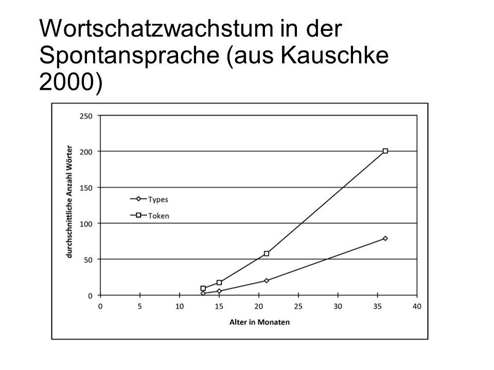 Wortschatzwachstum in der Spontansprache (aus Kauschke 2000)