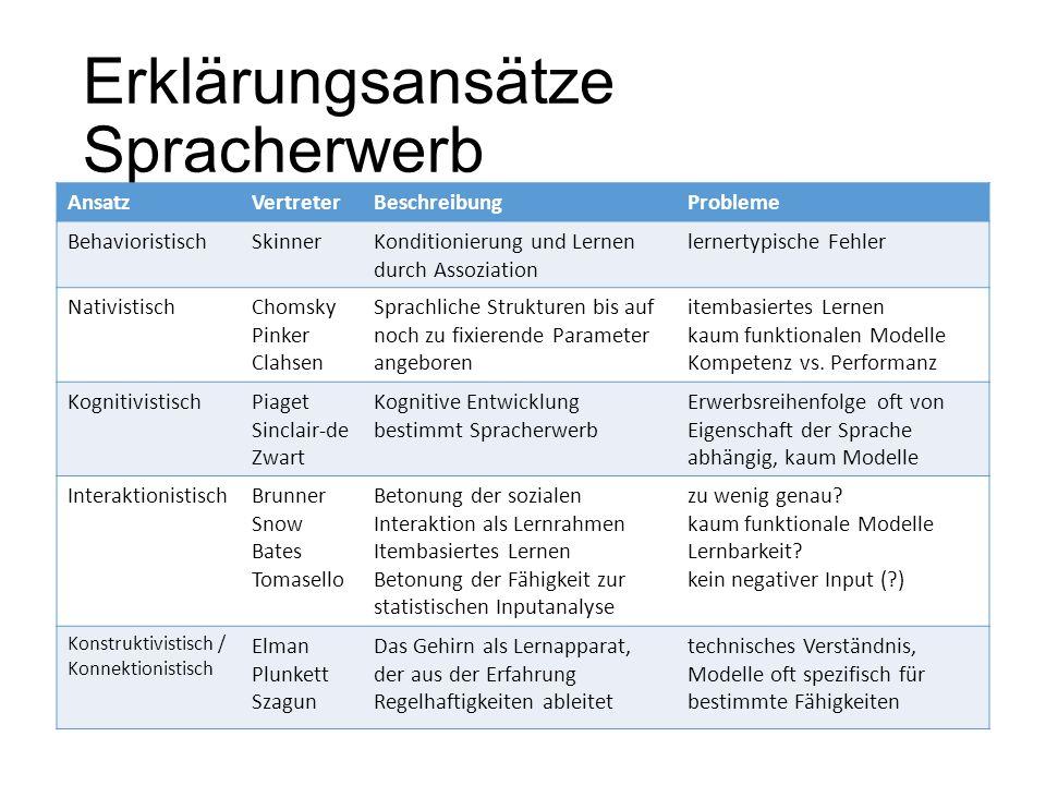Erklärungsansätze Spracherwerb AnsatzVertreterBeschreibungProbleme BehavioristischSkinnerKonditionierung und Lernen durch Assoziation lernertypische F