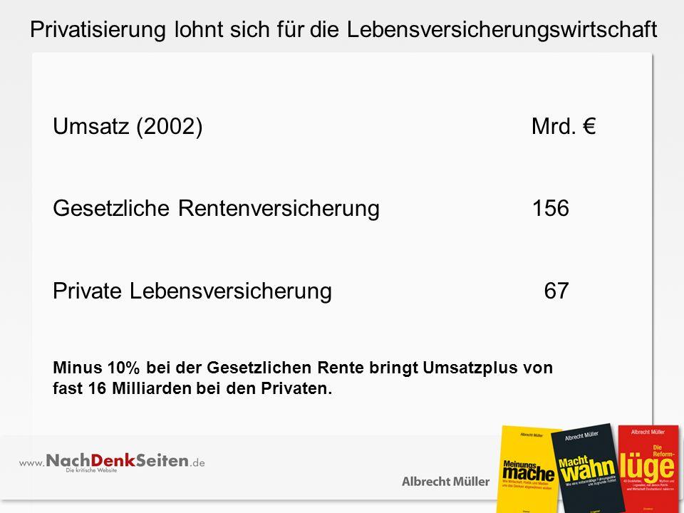 Privatisierung lohnt sich für die Lebensversicherungswirtschaft Umsatz (2002)Mrd.