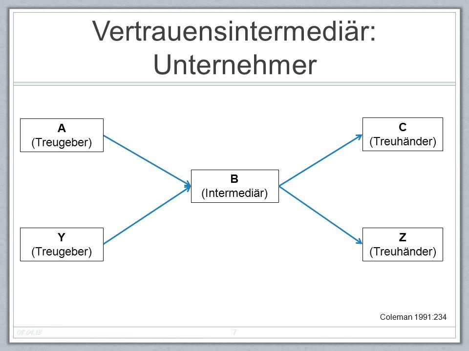 Vertrauensintermediär: Unternehmer 08.04.13 7 Coleman 1991:234 B (Intermediär) A (Treugeber) C (Treuhänder) Y (Treugeber) Z (Treuhänder)