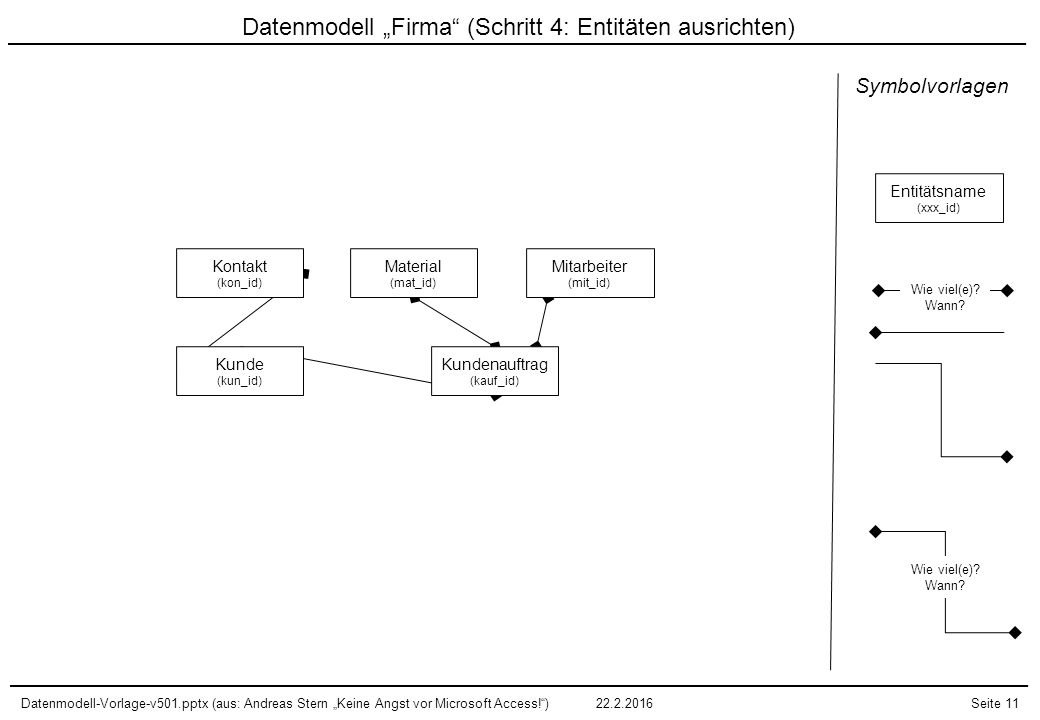 """Datenmodell-Vorlage-v501.pptx (aus: Andreas Stern """"Keine Angst vor Microsoft Access!"""")22.2.2016Seite 11 Datenmodell """"Firma"""" (Schritt 4: Entitäten ausr"""