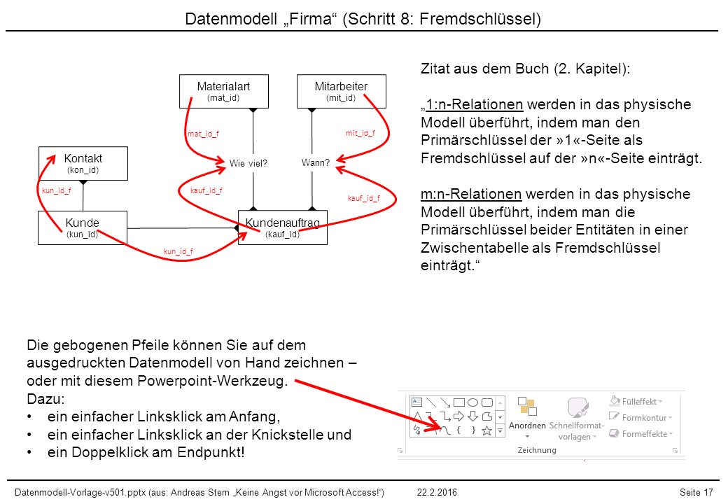 """Datenmodell-Vorlage-v501.pptx (aus: Andreas Stern """"Keine Angst vor Microsoft Access!"""")22.2.2016Seite 17 Mitarbeiter (mit_id) Materialart (mat_id) Kund"""