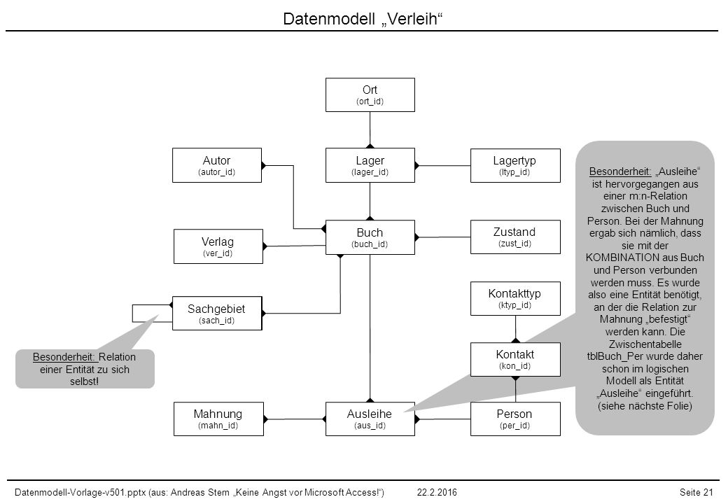 """Datenmodell-Vorlage-v501.pptx (aus: Andreas Stern """"Keine Angst vor Microsoft Access!"""")22.2.2016Seite 21 Sachgebiet (sach_id) Datenmodell """"Verleih"""" Zus"""