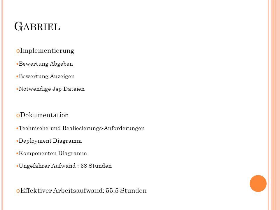 G ABRIEL Implementierung Bewertung Abgeben Bewertung Anzeigen Notwendige Jsp Dateien Dokumentation Technische und Realiesierungs-Anforderungen Deployment Diagramm Komponenten Diagramm Ungefährer Aufwand : 38 Stunden Effektiver Arbeitsaufwand: 55,5 Stunden