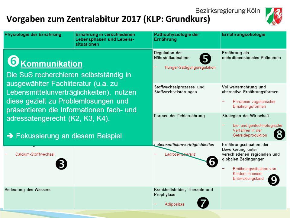 13 Vorgaben zum Zentralabitur 2017 (KLP: Grundkurs) Physiologie der ErnährungErnährung in verschiedenen Lebensphasen und Lebens- situationen Pathophys