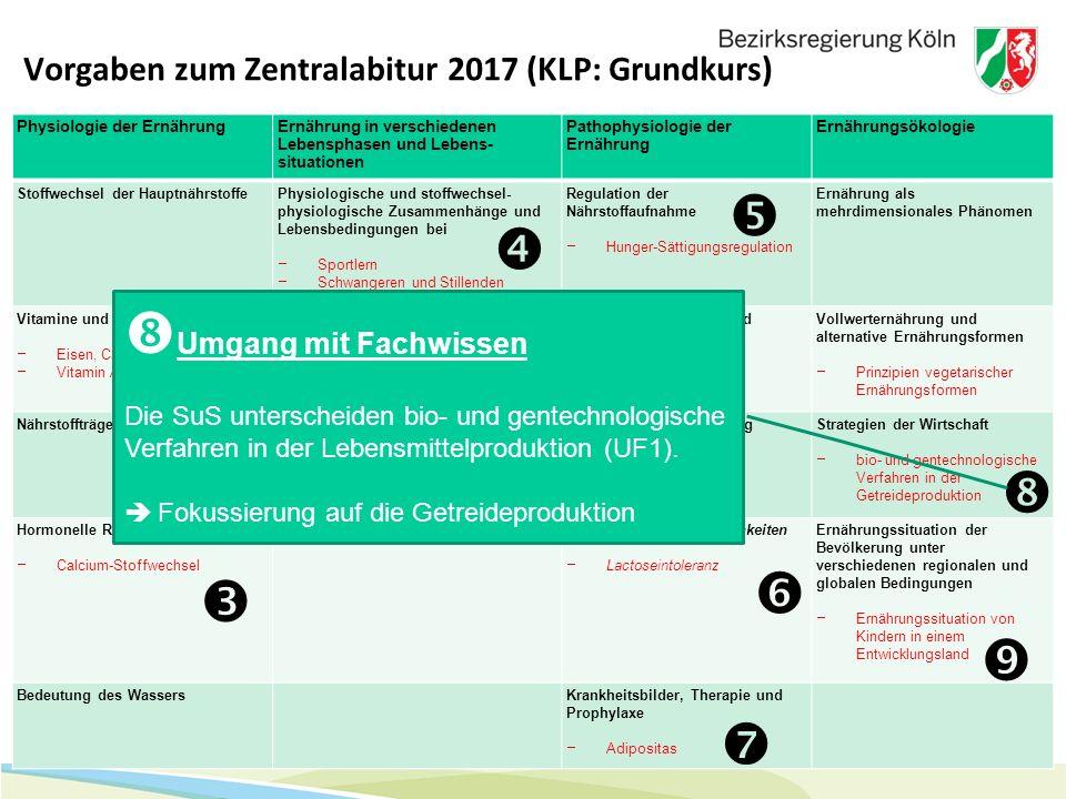 15 Vorgaben zum Zentralabitur 2017 (KLP: Grundkurs) Physiologie der ErnährungErnährung in verschiedenen Lebensphasen und Lebens- situationen Pathophys