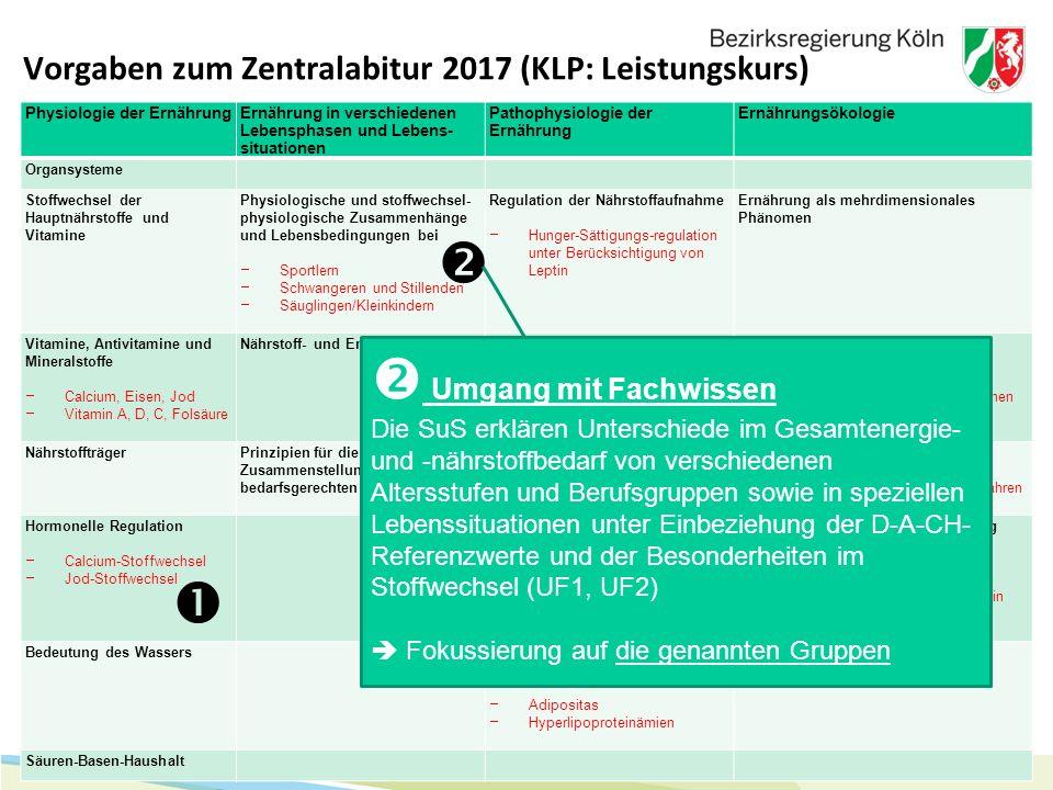 20 Vorgaben zum Zentralabitur 2017 (KLP: Leistungskurs) Physiologie der ErnährungErnährung in verschiedenen Lebensphasen und Lebens- situationen Patho