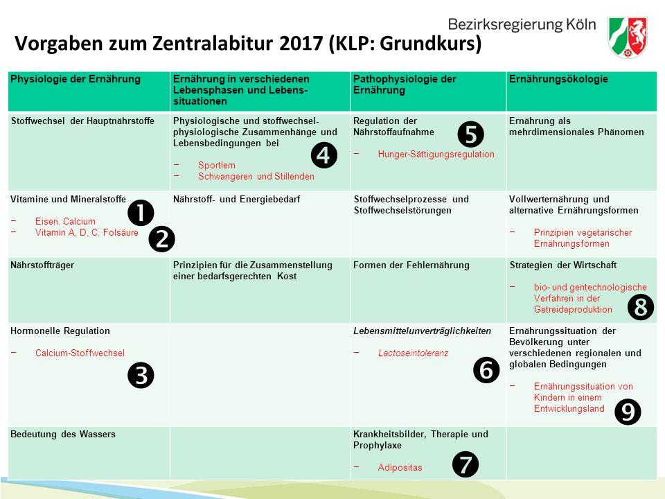 4 Vorgaben zum Zentralabitur 2017 (KLP: Grundkurs) Physiologie der ErnährungErnährung in verschiedenen Lebensphasen und Lebens- situationen Pathophysi