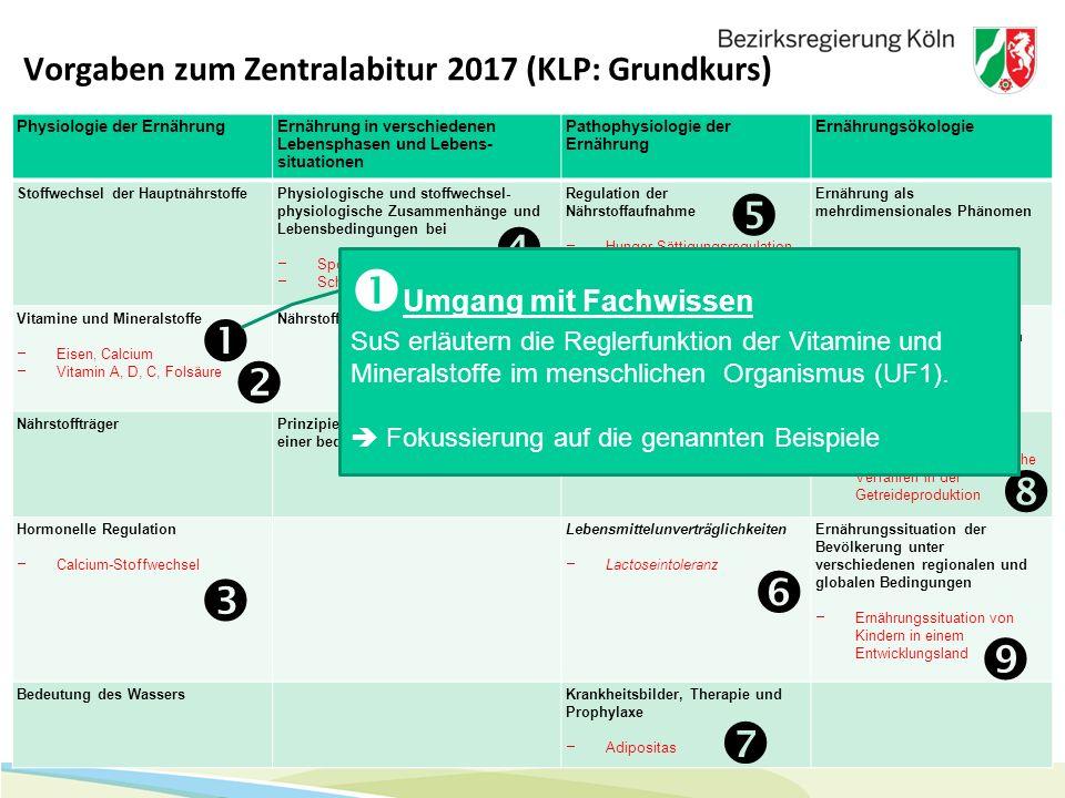 5 Vorgaben zum Zentralabitur 2017 (KLP: Grundkurs) Physiologie der ErnährungErnährung in verschiedenen Lebensphasen und Lebens- situationen Pathophysi