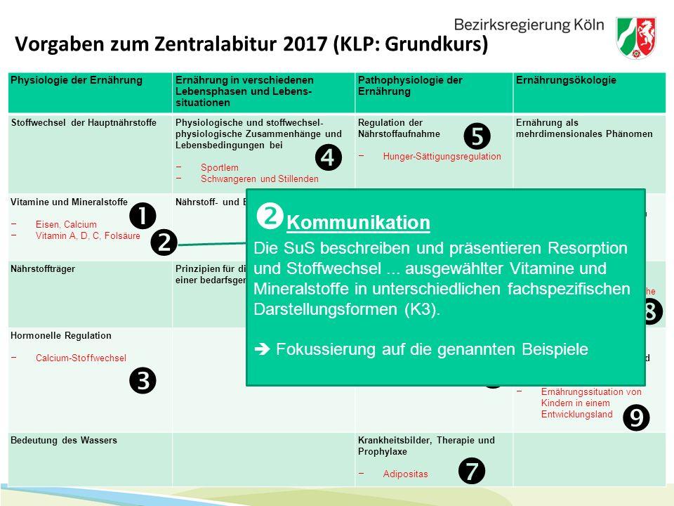 7 Vorgaben zum Zentralabitur 2017 (KLP: Grundkurs) Physiologie der ErnährungErnährung in verschiedenen Lebensphasen und Lebens- situationen Pathophysi