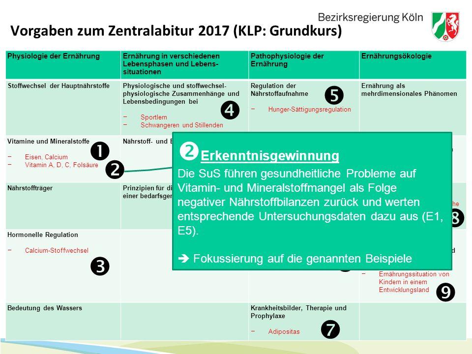 8 Vorgaben zum Zentralabitur 2017 (KLP: Grundkurs) Physiologie der ErnährungErnährung in verschiedenen Lebensphasen und Lebens- situationen Pathophysi